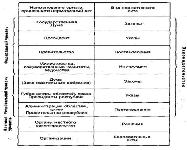 Нормативный акт: виды, уровни, срок действия