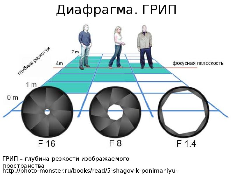 Диафрагма объектива