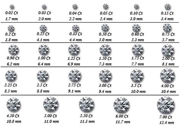 Почему вес бриллиантов измеряют в каратах? что такое карат? фото и видео