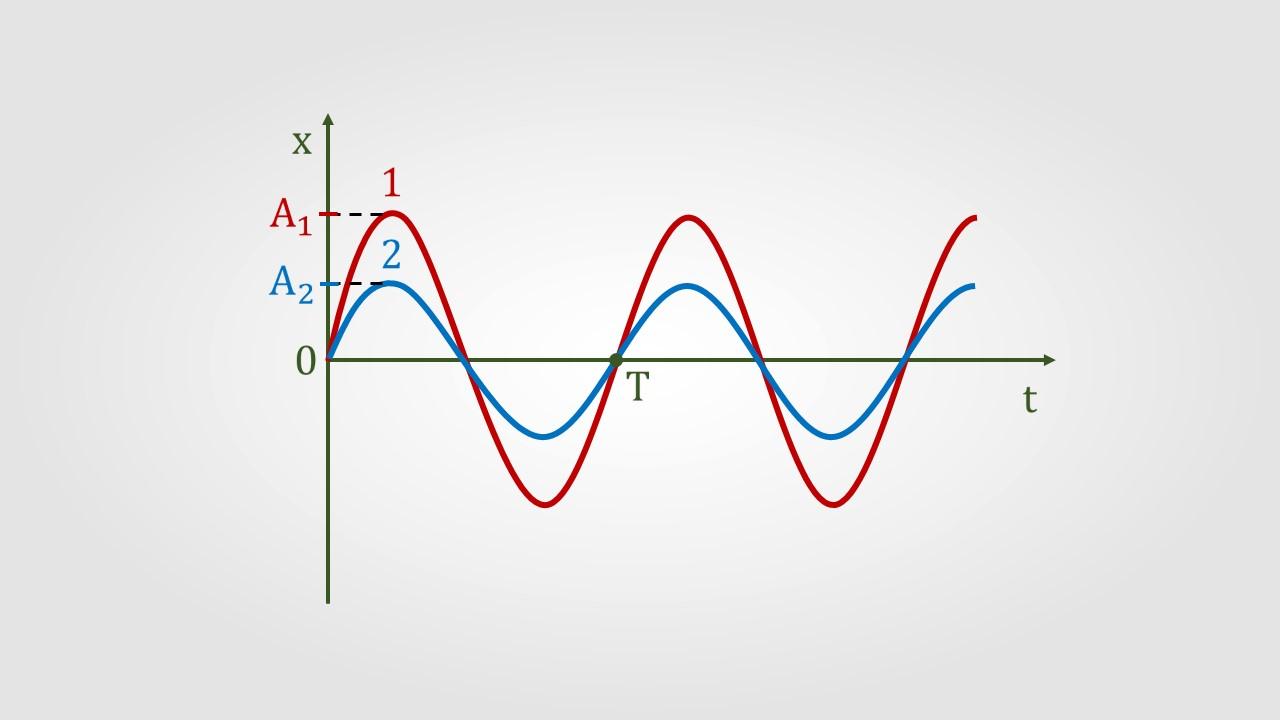 Механические колебания и волны