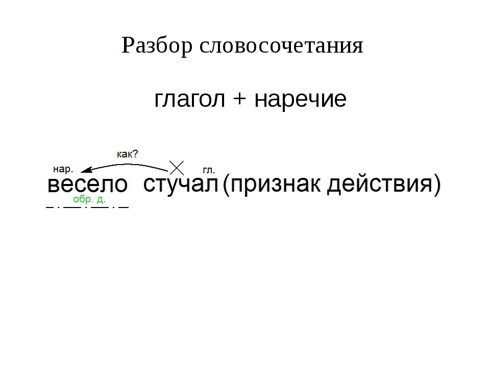 Словосочетания именные, глагольные, наречные. примеры
