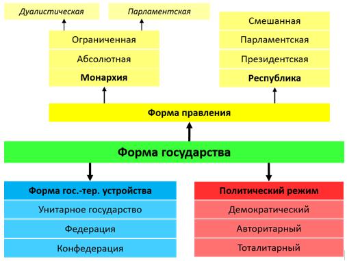 Формы правления государств мира