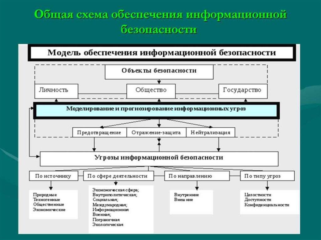 Информационная система персональных данных — циклопедия