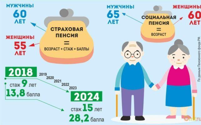 Страховая и социальная пенсия: в чем разница и виды выплат