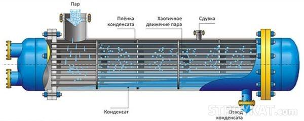 Теплообменники для газовых котлов: размеры первичного теплообменника, виды для навесных и напольных моделей из нержавеющей стали