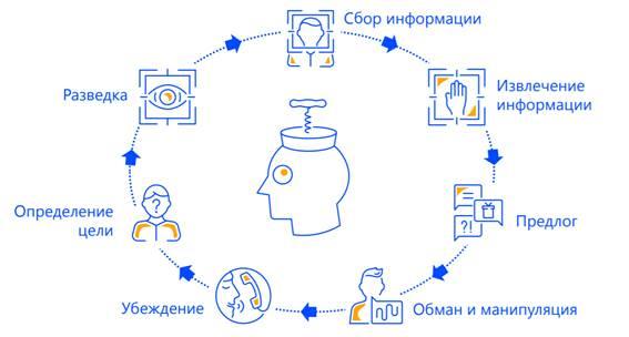 Реферат: понятия социальная инженерия - bestreferat.ru