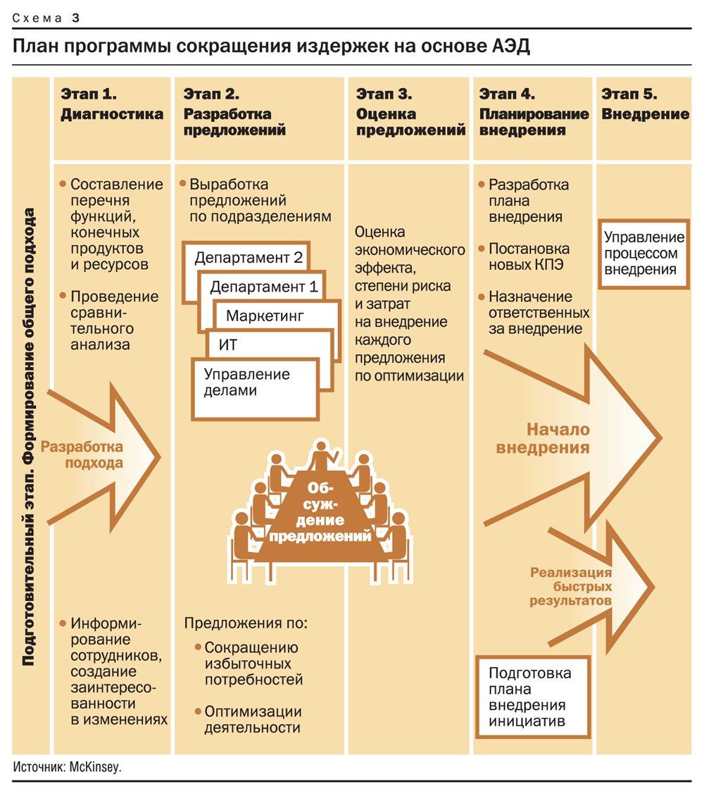 Как организациям зарабатывать больше за счет оптимизации внутренних процессов