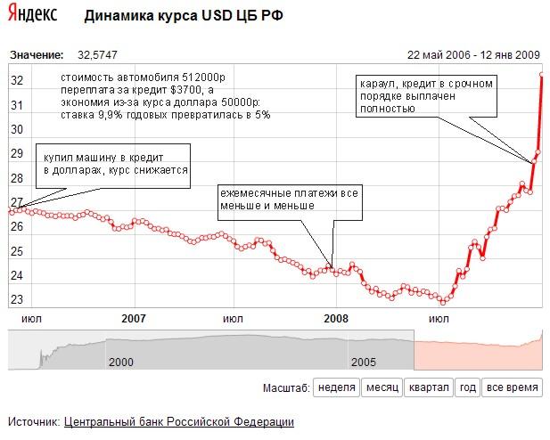 Сберометр - курс доллара и евро на завтра