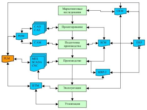Системы автоматизированного проектирования – что это такое и зачем используется сапр