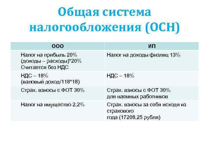 Налог на добавленную стоимость (ндс)