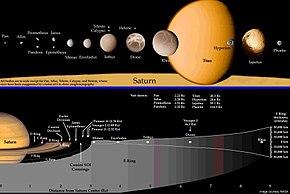 Интересные факты о сатурне для детей и его описание