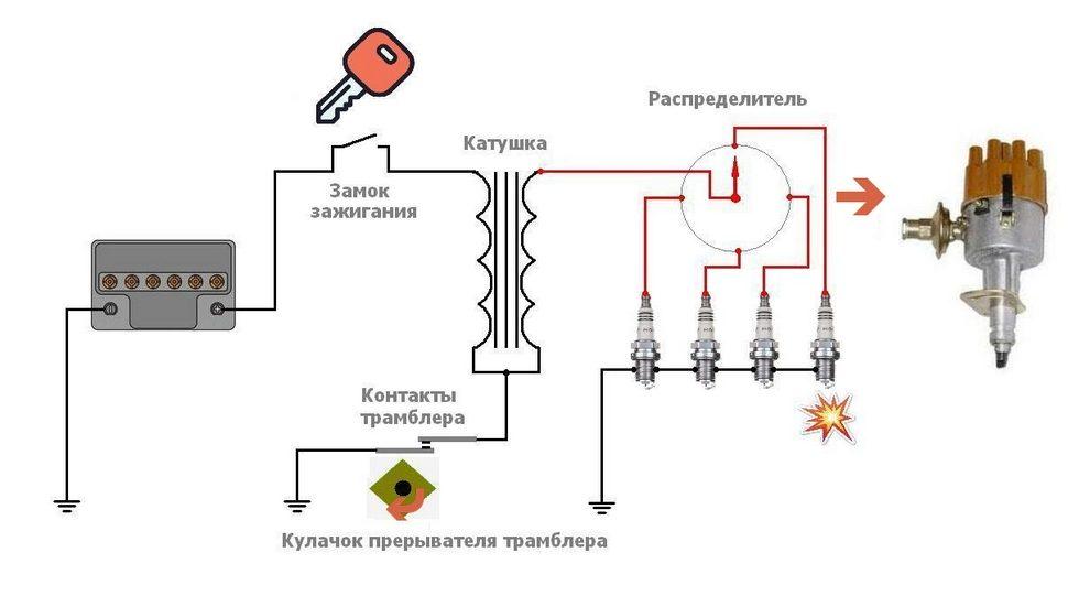Контактные системы зажигания, работа, схемы