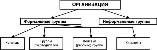 Неформальная и формальная группа - это... формальные и неформальные социальные группы: сущности, динамика и особенности