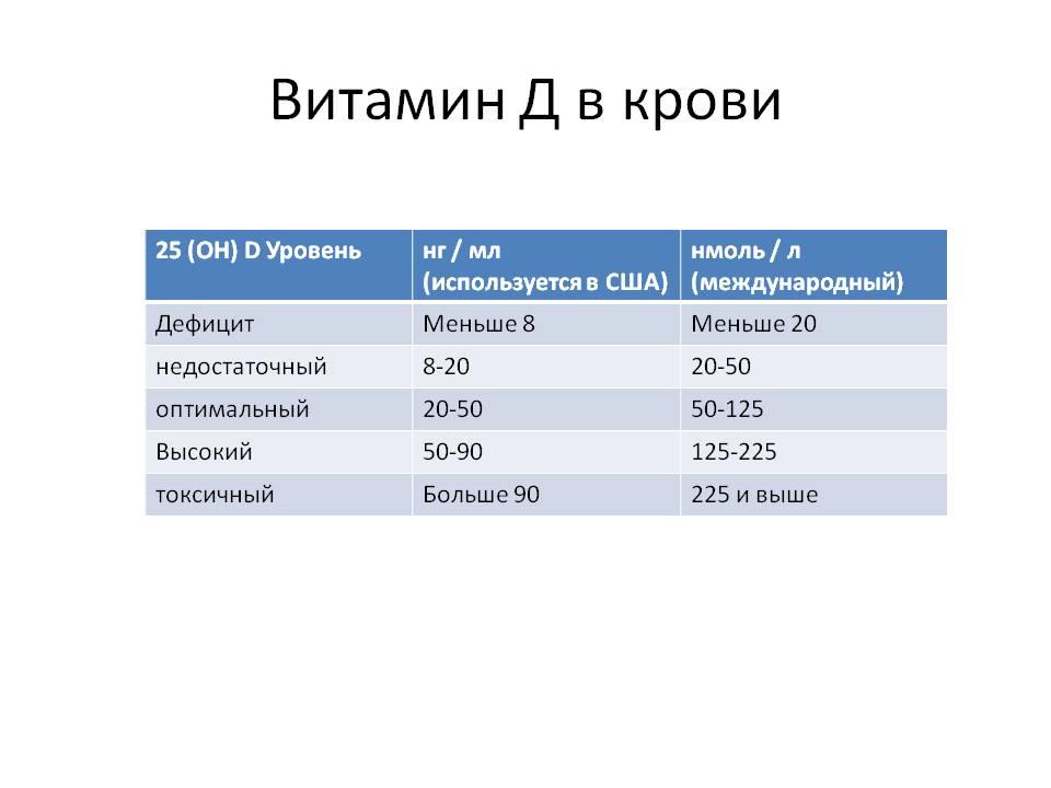 Витамин д2, эргокальциферол, для чего нужен организму, формула