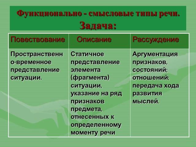 Функциональные стили речи и их особенности: таблица