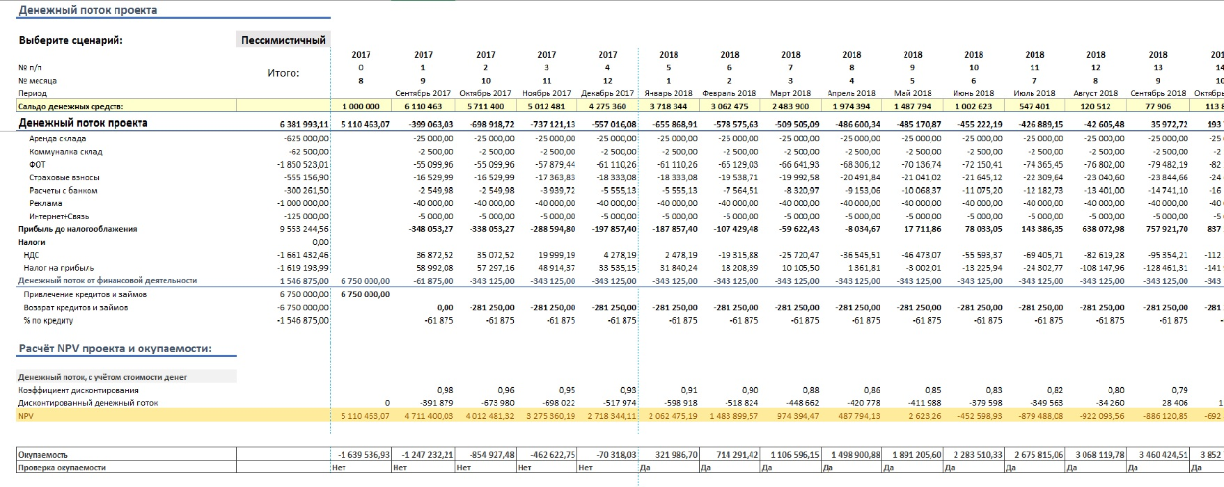 Денежный поток: формула, виды, как рассчитать cash flow