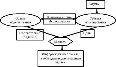 Основные этапы моделирования. место моделирования в деятельности человека