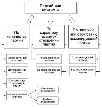 Партийная система - это что такое? :: syl.ru