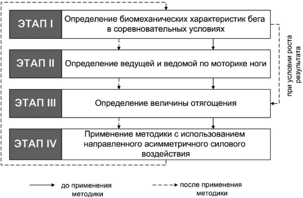 Как найти радиус окружности - лайфхакер