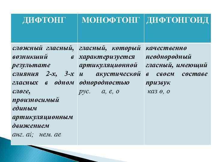 Дифтонги в английском языке  ‹  науки ‹ engblog.ru