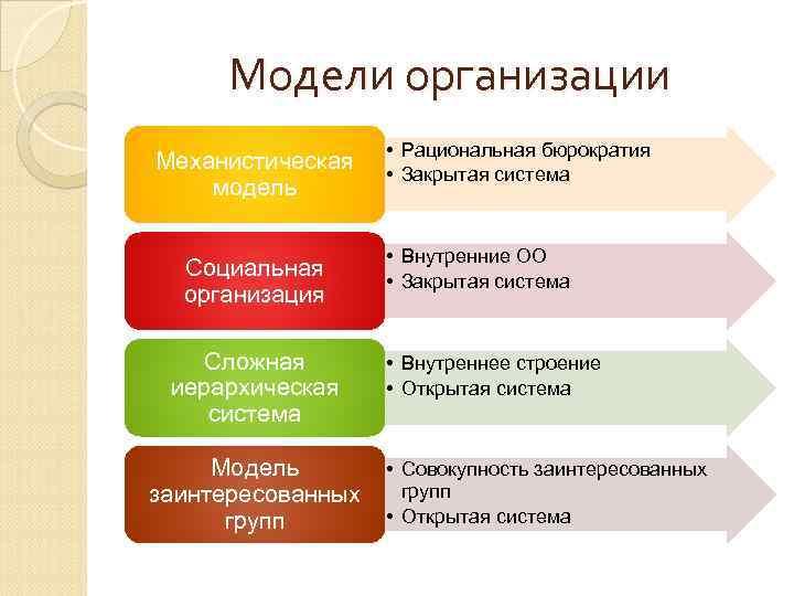 Бюрократия — википедия. что такое бюрократия
