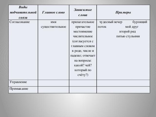 Что такое согласование в русском языке? :: syl.ru