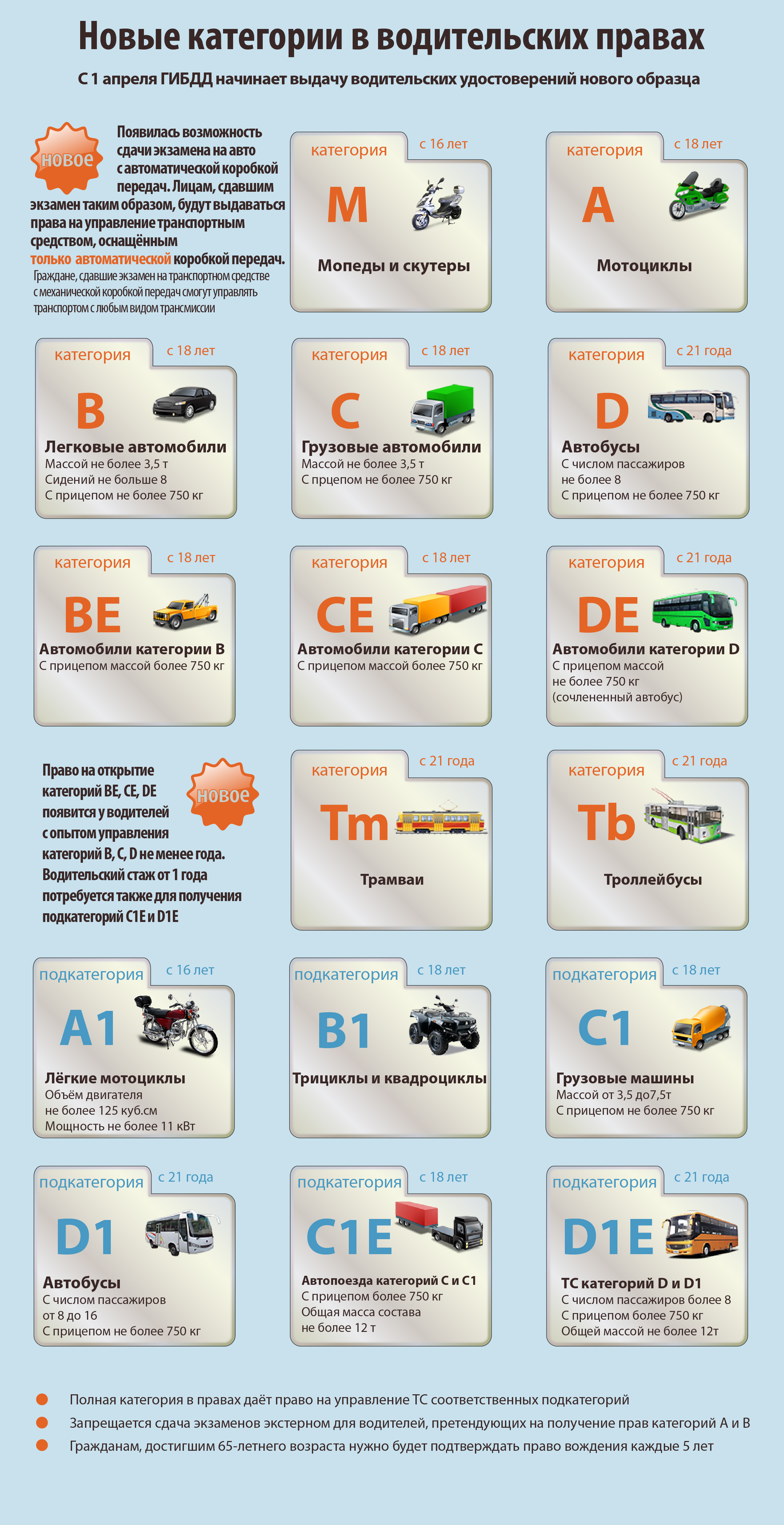 Новые категории водительских удостоверений 2020