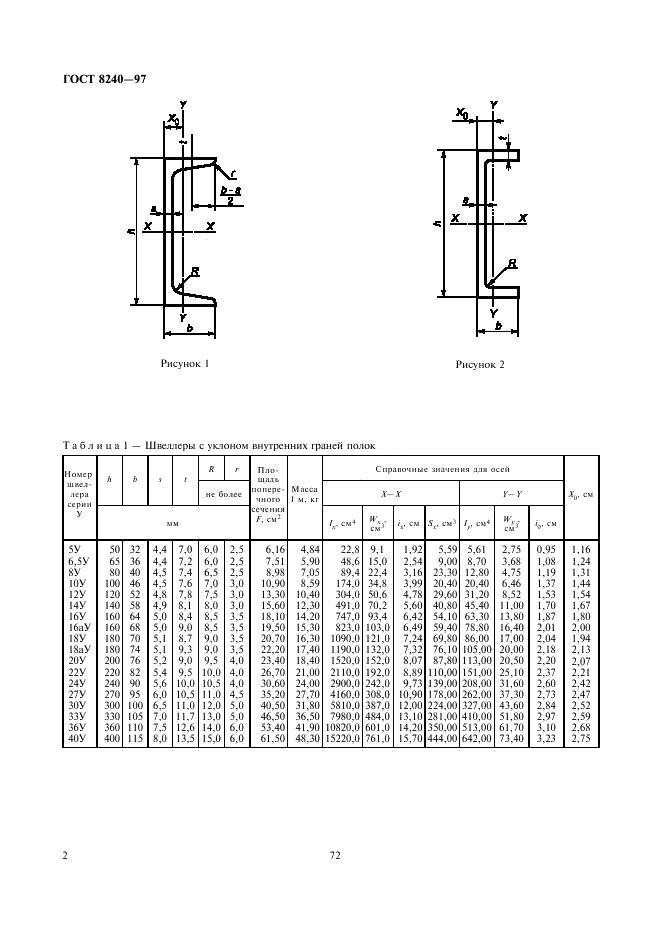 Швеллер – размеры для всех типов металлических изделий + видео