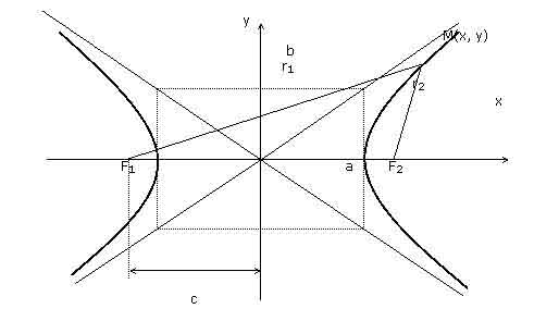 Классификация и идентификация эллипсовидных овальных кривых