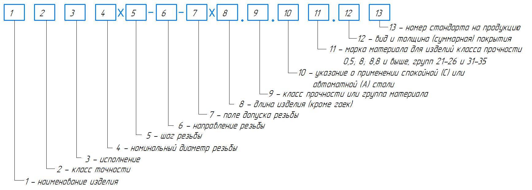 Формулы и определения для резьбонарезания