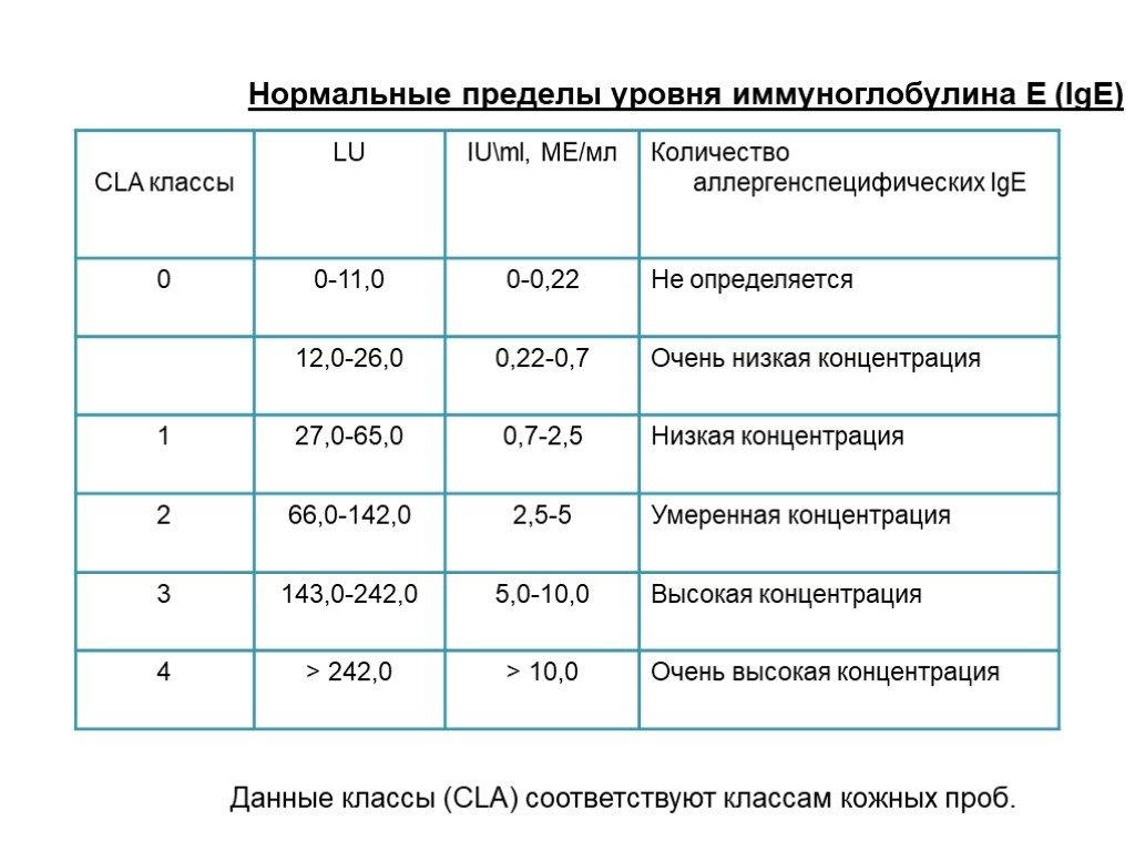 Иммуноглобулин е: расшифровка анализа, норма у взрослых и детей