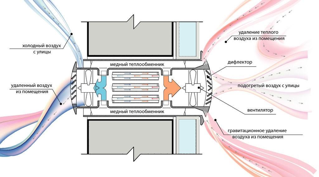 Рекуператор воздуха (30 фото): что это такое и как работает? принцип действия воздушного устройства, коаксиального и других видов. как выбрать лучший рекуператор?