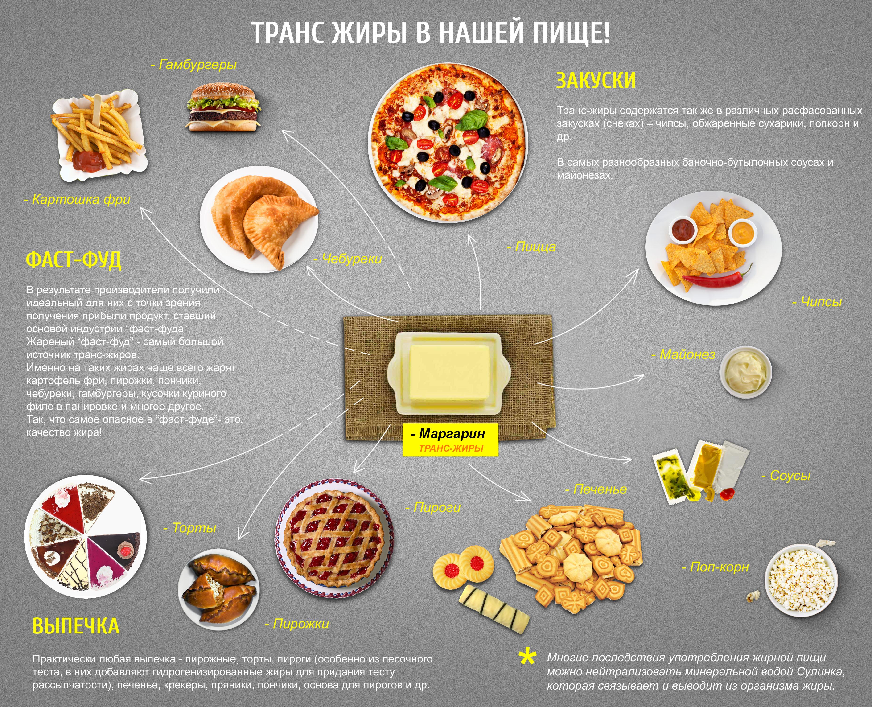 Трансжиры: что это такое, чем опасны, список продуктов с трансжирами