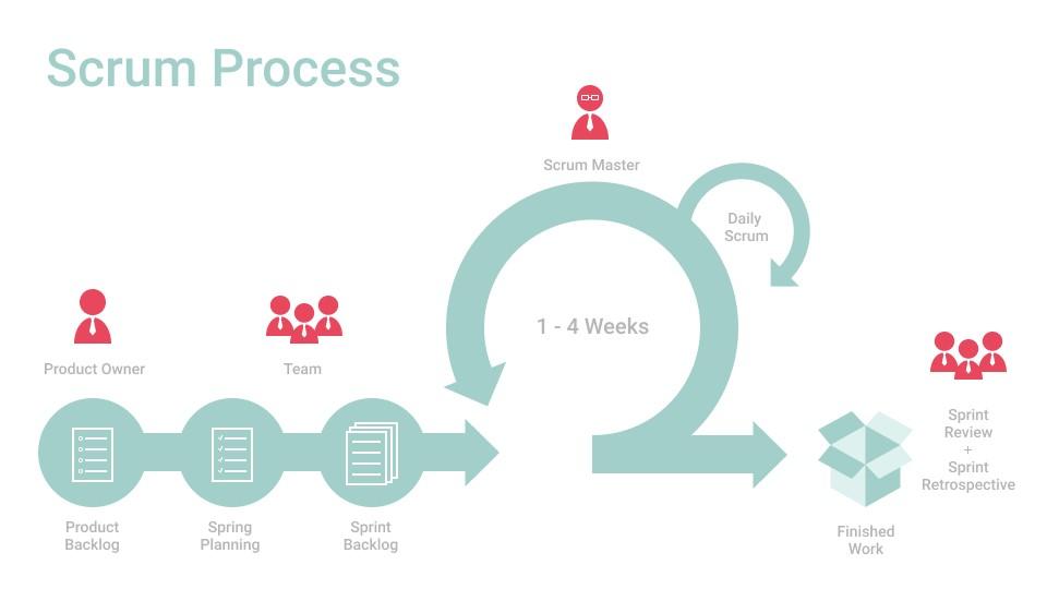 Как управлять рисками в продуктовом бэклоге / блог компании мойофис / хабр