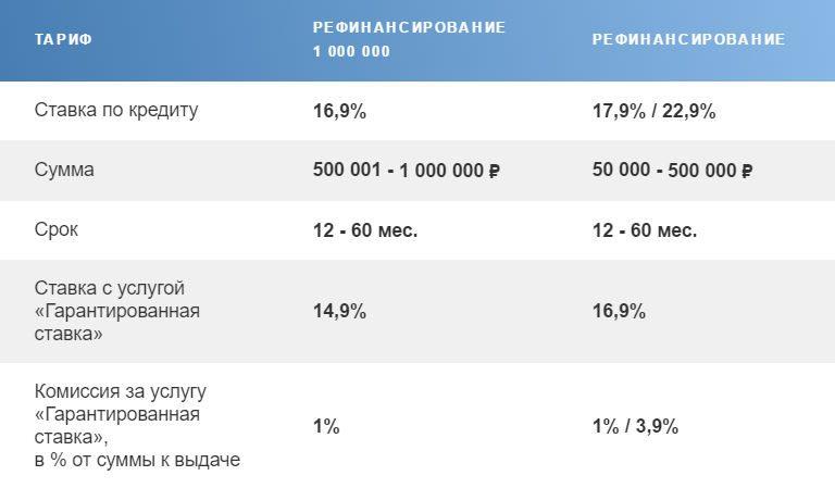 Рефинансирование кредита в сбербанке россии: условия перекредитования для физических лиц, ставки, онлайн расчет
