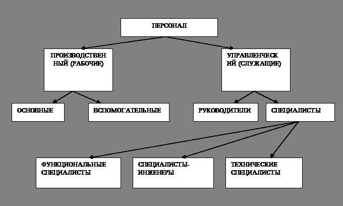 Итр-работники — это… расшифровка аббревиатуры, перечень должностей