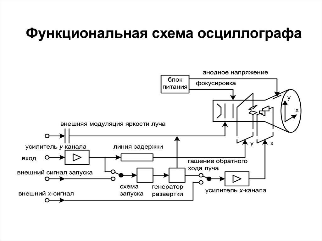 Устройство осциллографа, его настройка и сферы применения