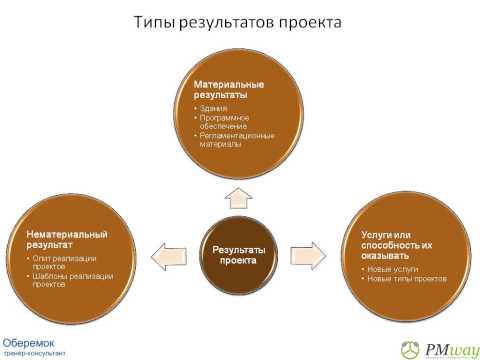 Mvp: что это такое и как работает? / блог компании productstar / хабр