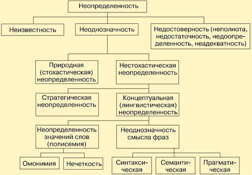 Тема 13. понятие, виды управленческих решений и методы их принятия