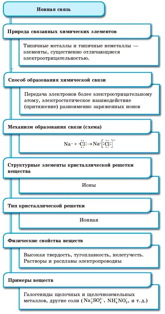 Урок 4. понятие охимической связи