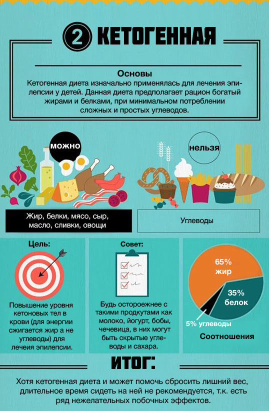 Кето-диета: рацион, продукты и меню с описанием рецептов
