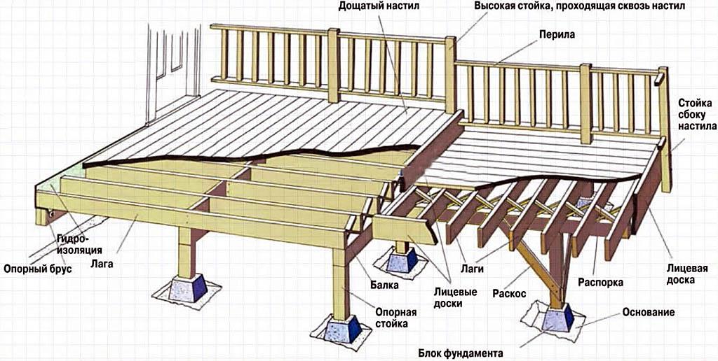 Терраса (архитектура) — википедия переиздание // wiki 2