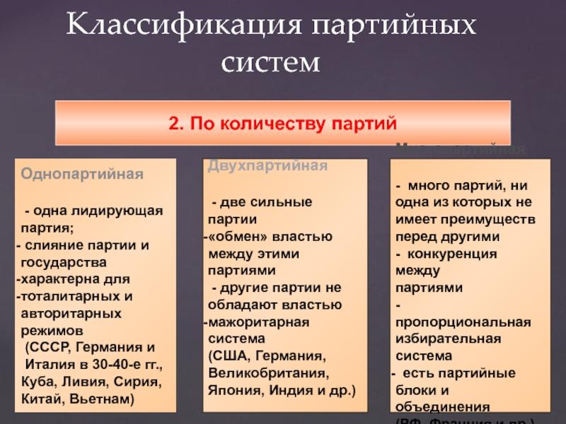 Что такое политическая партия: типы и признаки, политические партии россии