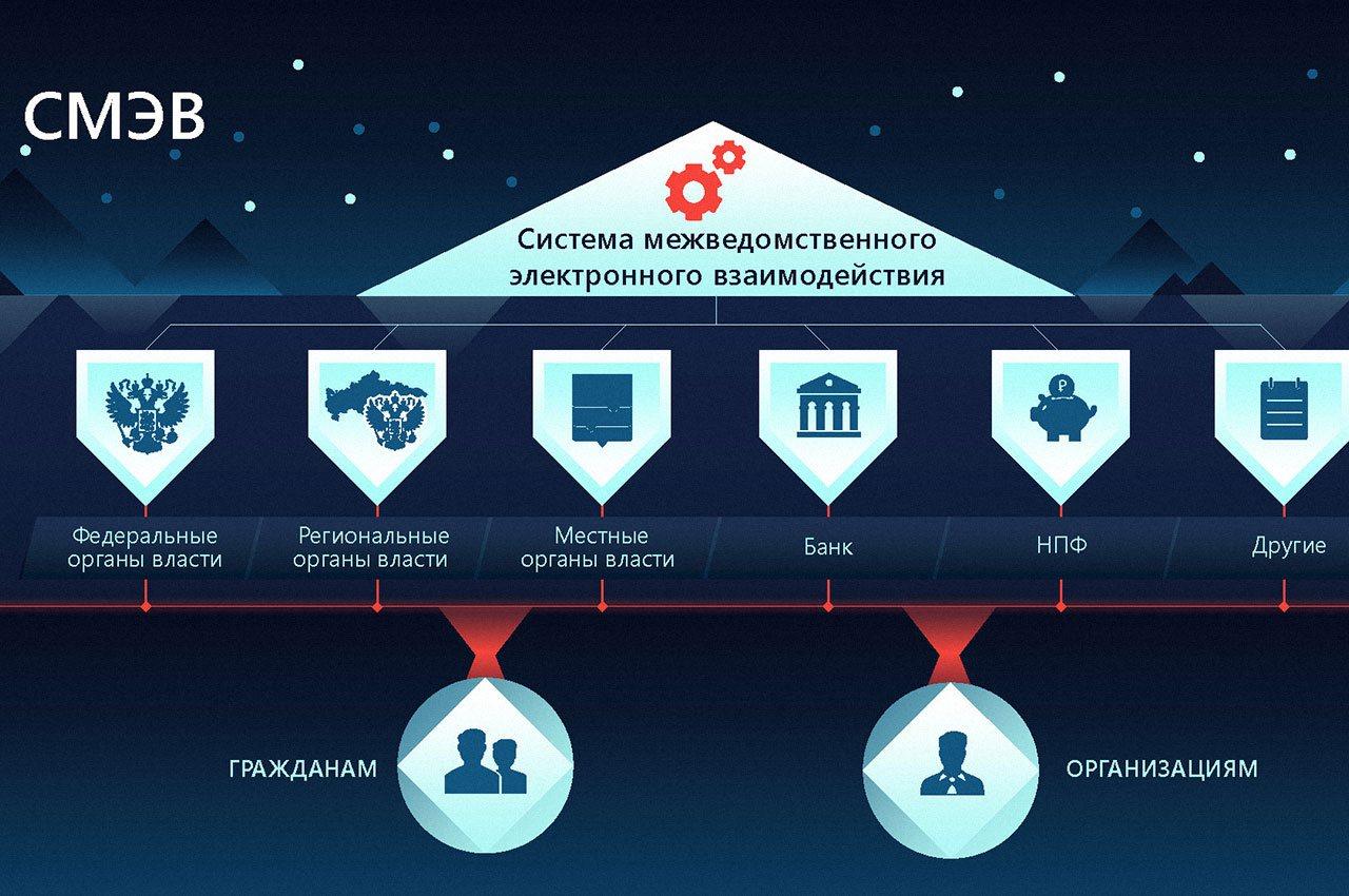 Система межведомственного электронного документооборота органов власти