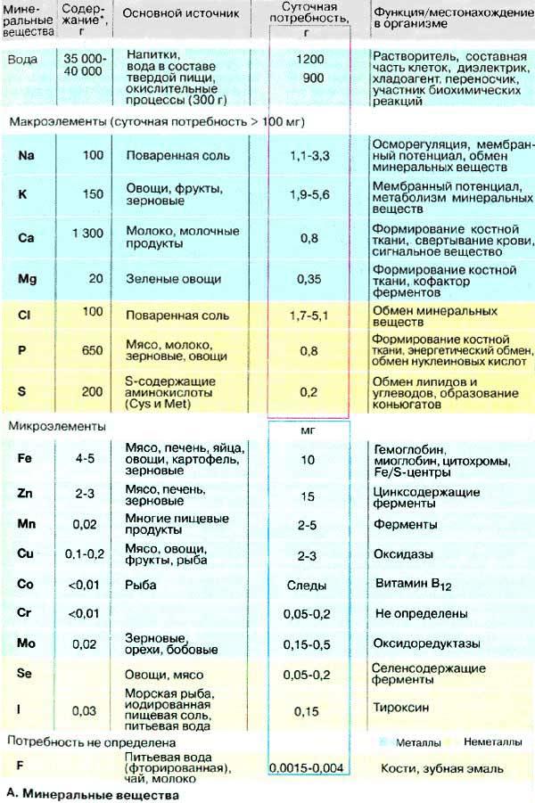 Микроэлементы – список основных, нехватка и избыток в организме, суточные нормы на ydoo.info