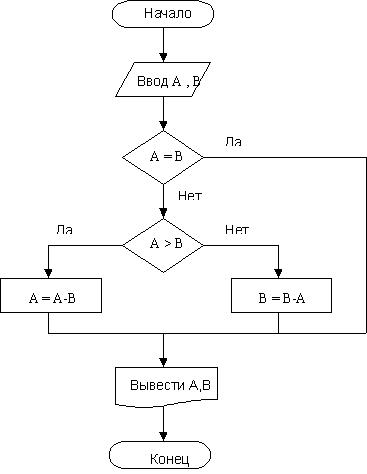 Линейные алгоритмы паскаль примеры