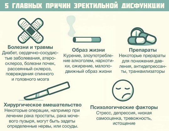 Лечение психогенной эректильной дисфункции