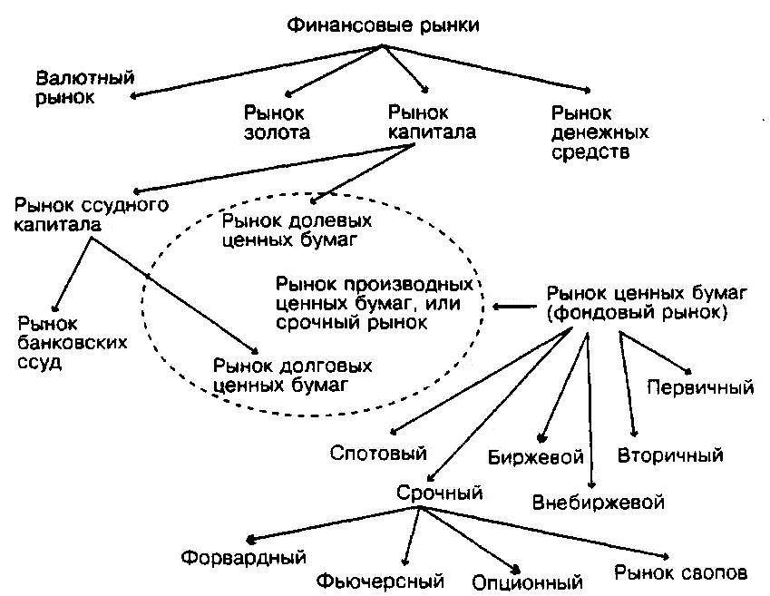 Срочный рынок московской биржи (ммвб, моех) - что это такое?