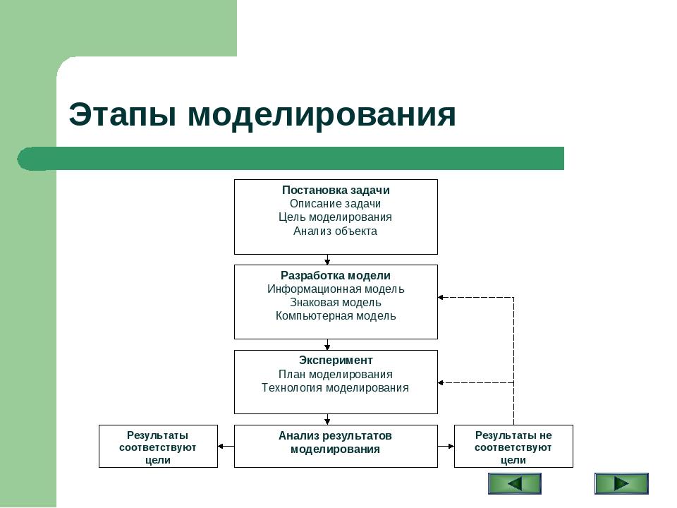 Моделирование — википедия с видео // wiki 2