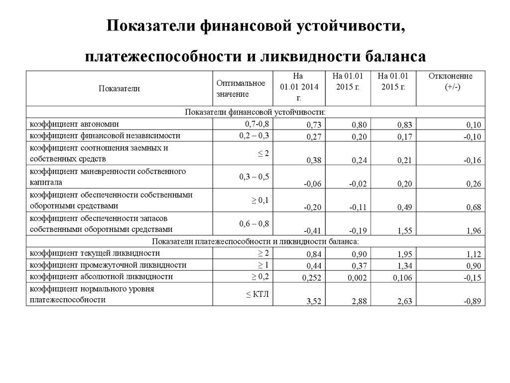Ликвидность и коэффициенты ликвидности - discovered
